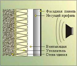 звукоизоляция стен Тольятти